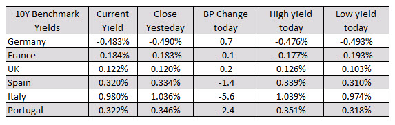 Photo of Major European indices end the session mixed