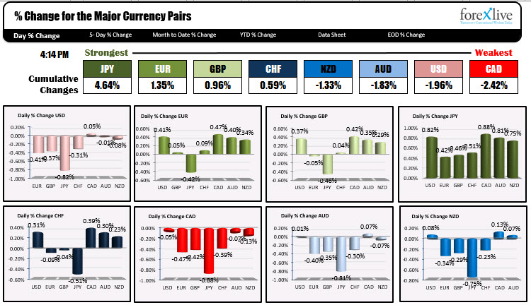 The strongest and weakest currencies today