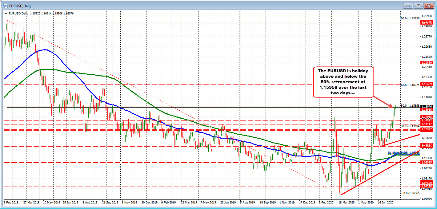 Photo of EURUSD consolidates above and below its 50% long-term retracement level