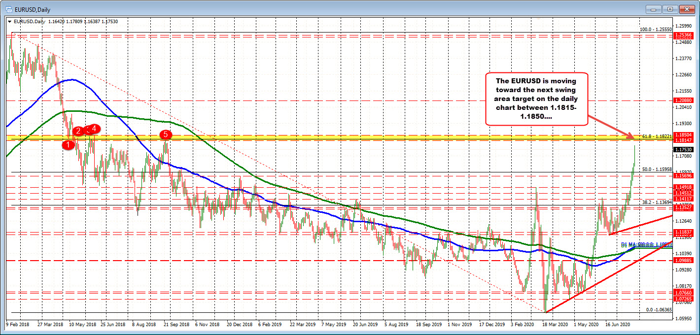 EURUSD on the daily chart..