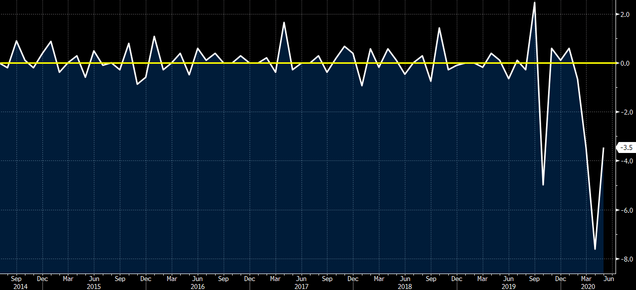 Japan May all industry activity index -3.5% vs -3.5% m/m expected