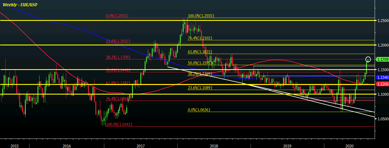Photo of EUR / USD looking to stay above 1.1700, can buyers keep the momentum going?