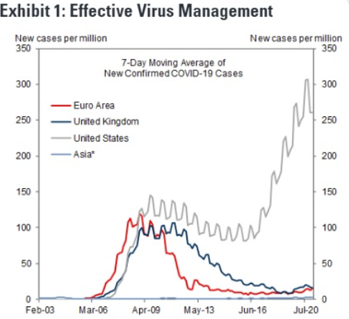 Europe outperforming says Goldman sachs due to management of coronavirus