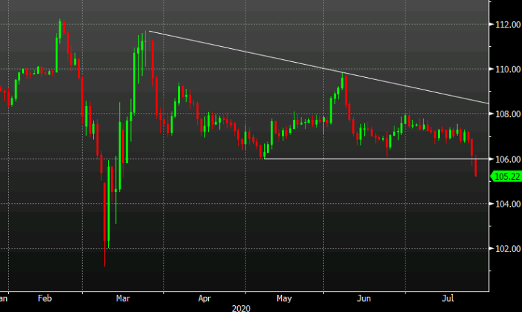 Photo of Not a good look as the USD / JPY approaches the 100 pip loss