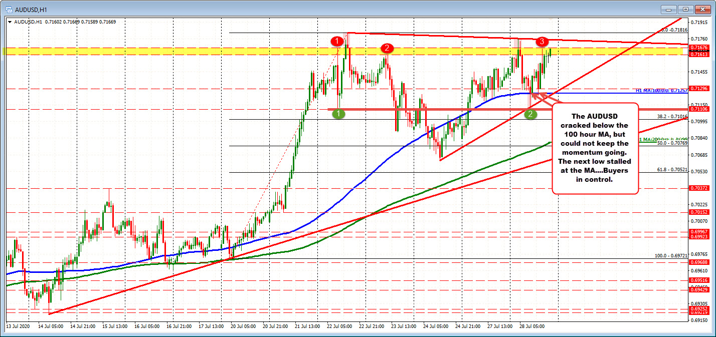 Photo of AUDUSD keeps buyers in check, but there is work to be done