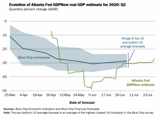 The final tracking estimate from the Atlanta Fed