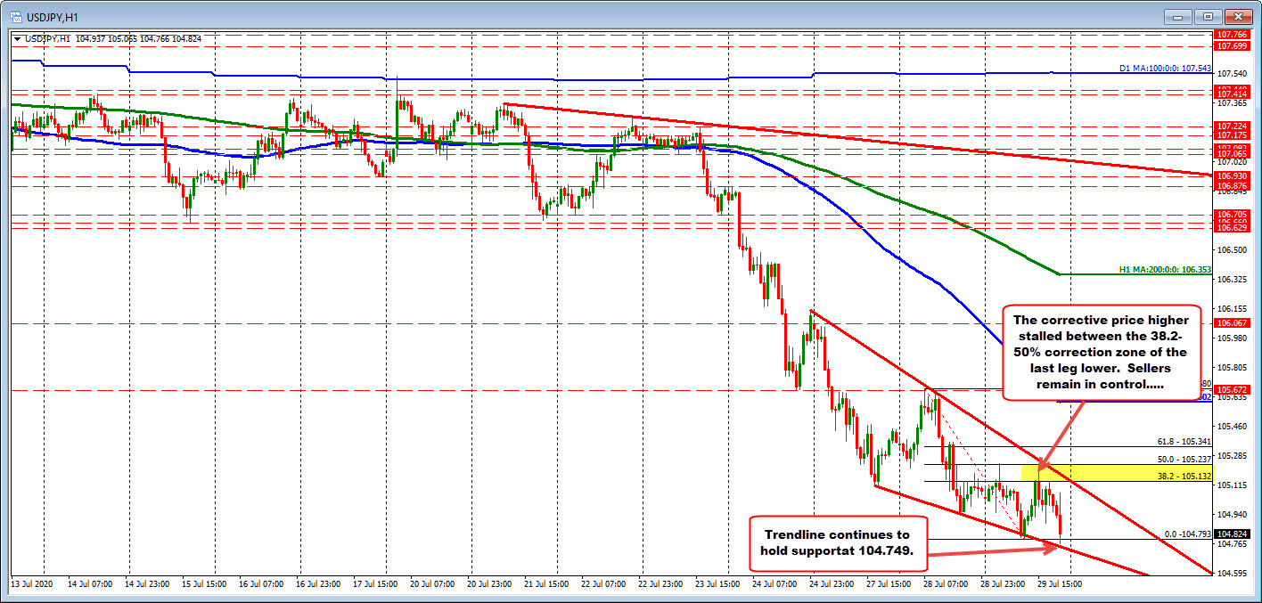 Photo of USDJPY continues to maintain its support trendline