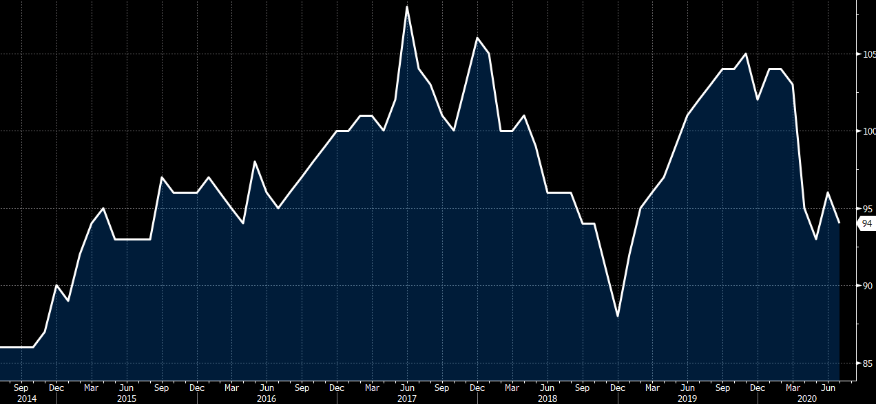 France July consumer confidence 94 vs 99 expected