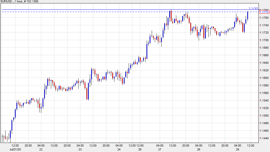 Photo of EUR / USD bounces in another test of year highs