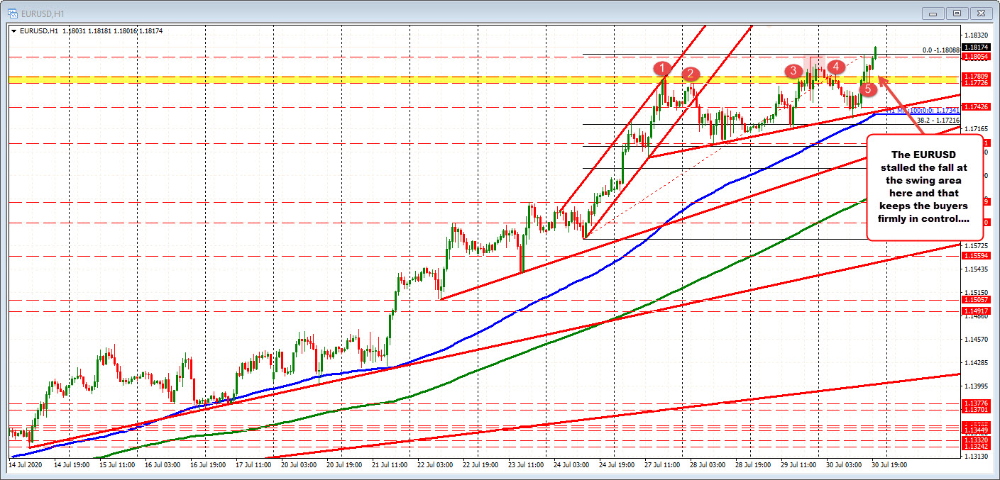 Photo of EURUSD is trading towards a new session high. Keep buyers under control
