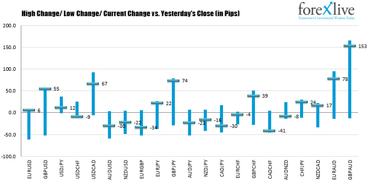Changes in the major currency pairs