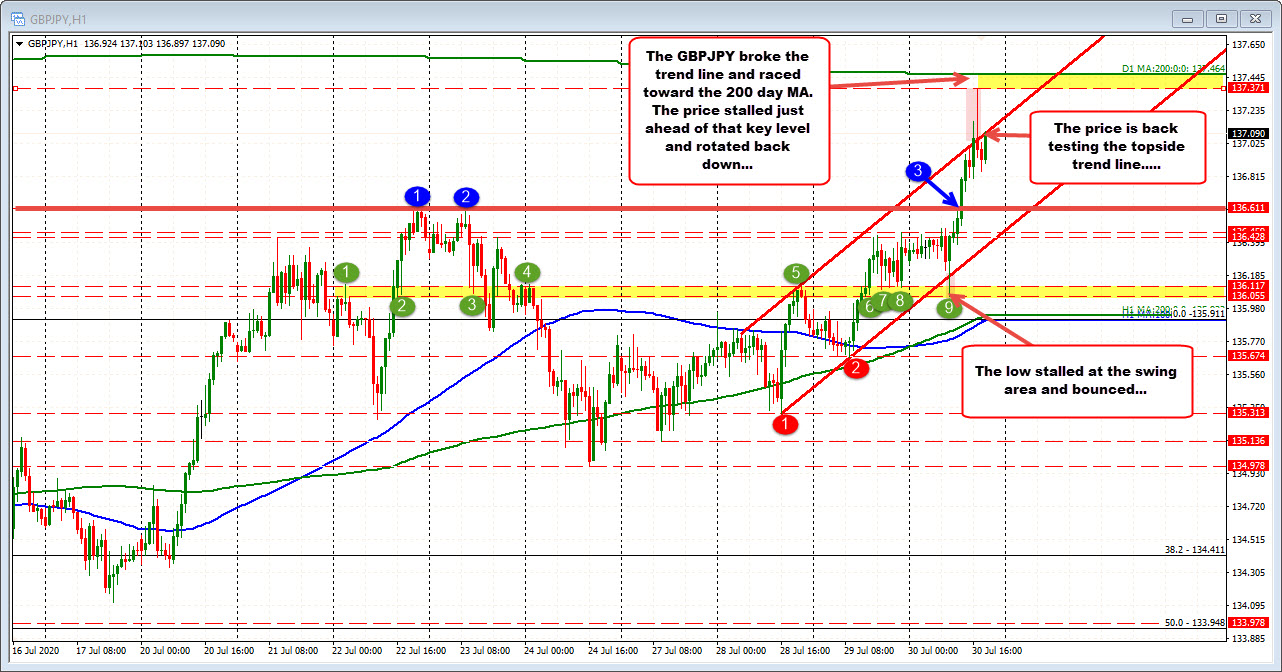 Photo of GBPJPY retests an upper channel trendline