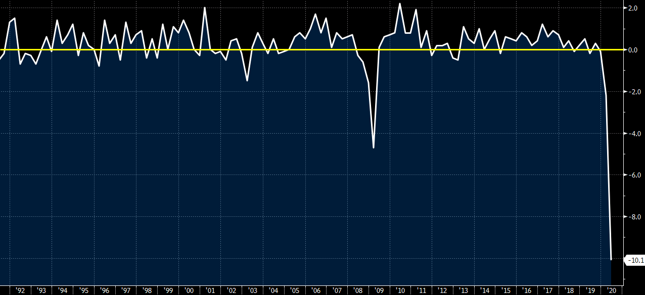Germany Q2 preliminary GDP -10.1% vs -9.0% q/q expected