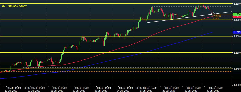 EUR / USD D1 30-07