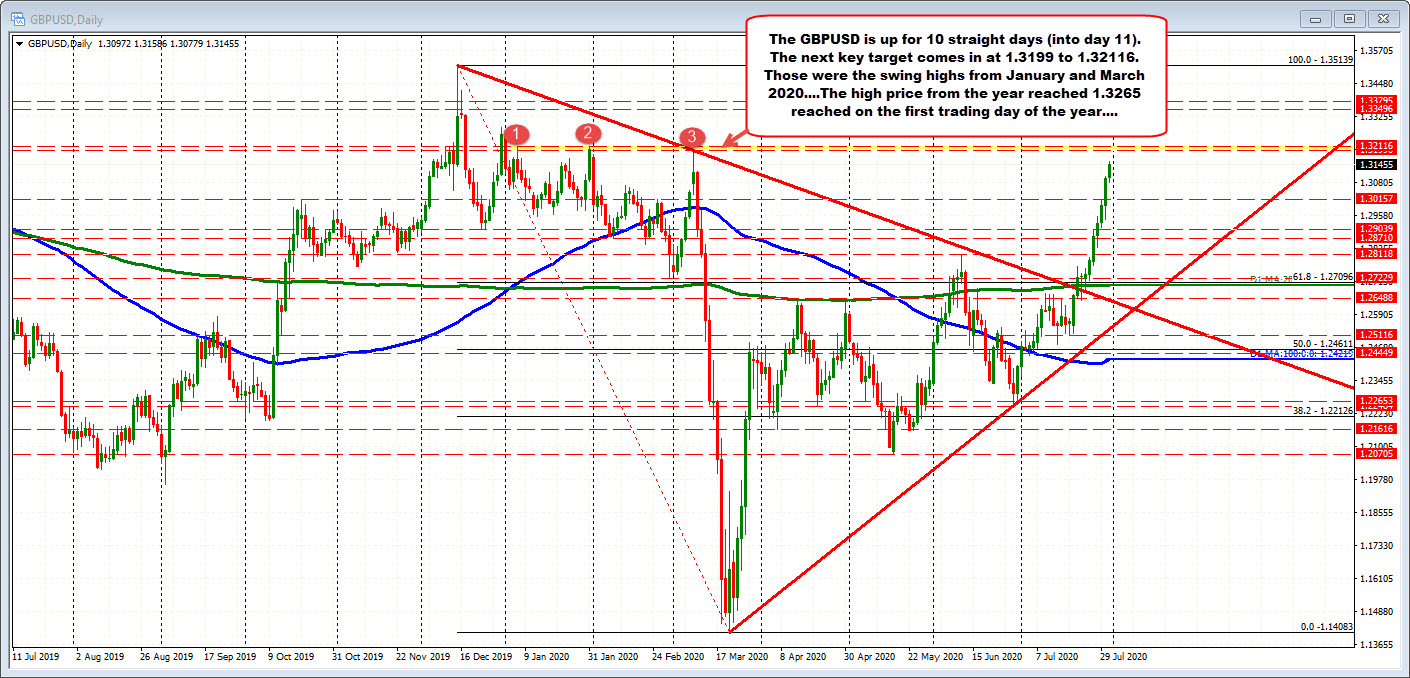 Photo of GBPUSD working day number 11 on the rise