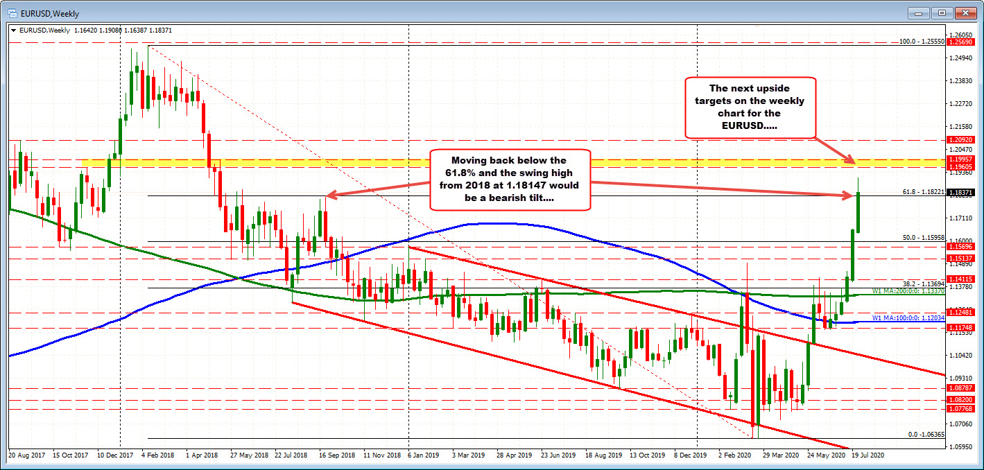 Photo of EURUSD is trading above and below unchanged on the same day as rising sales find sellers.