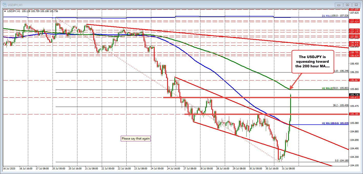 Photo of USDJPY runs through 100 MA hours and 38.2% of recent lower run