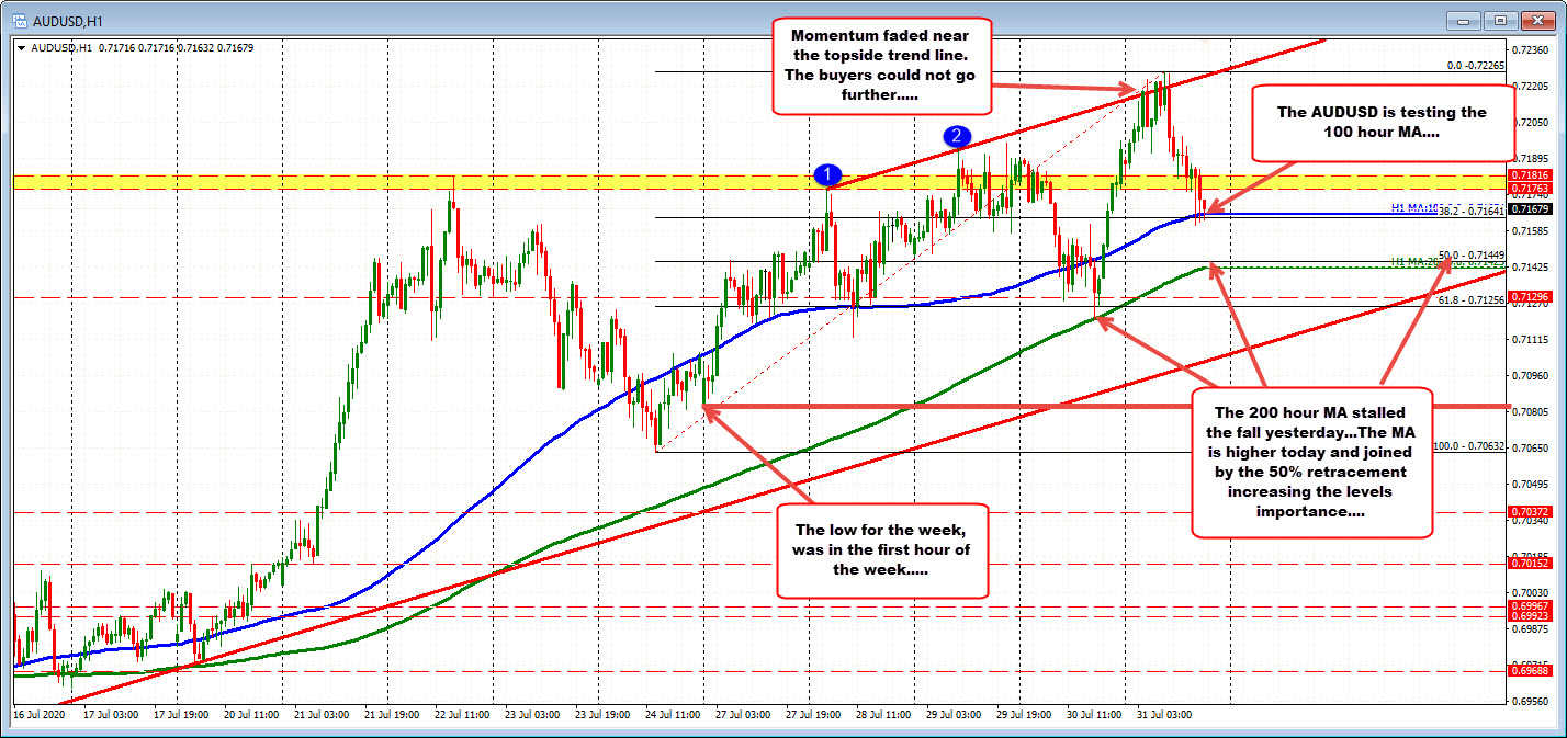 Photo of AUDUSD trades to new lows and tests 100 hour MA