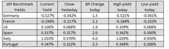 Indices close near lows for the day