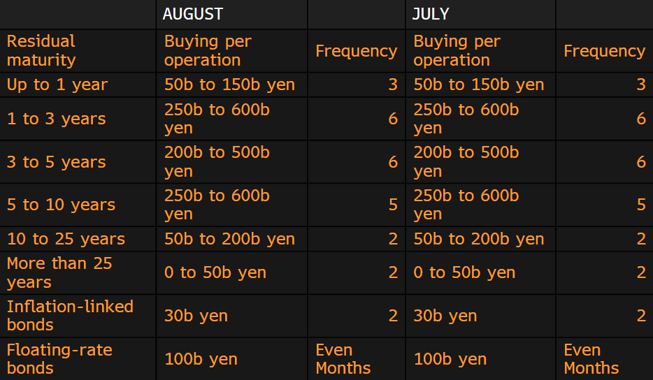 BOJ leaves bond buying operations unchanged going into August
