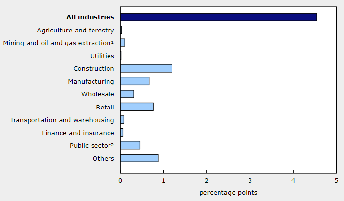 Canada GDP by industry