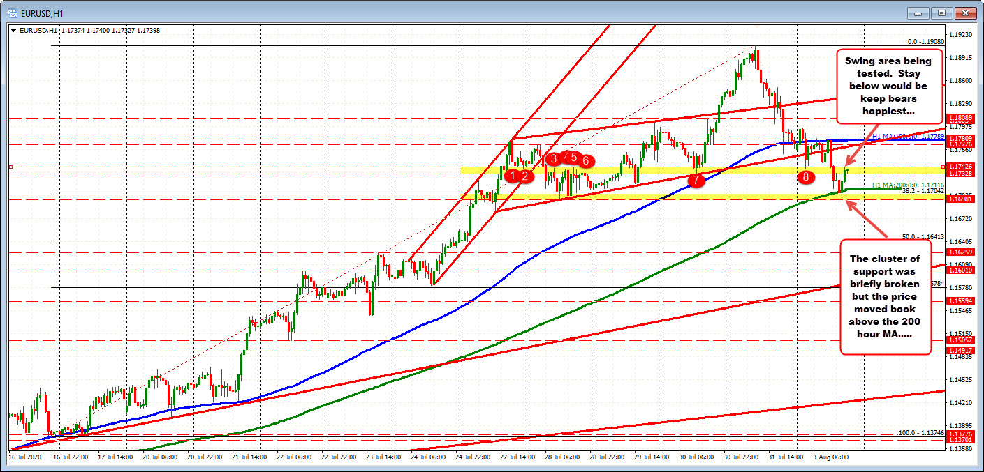 Photo of EURUSD bounces back after support group test finds buyers