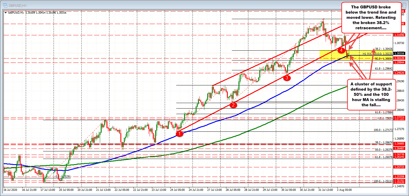 Photo of GBPUSD is testing support and holding so far