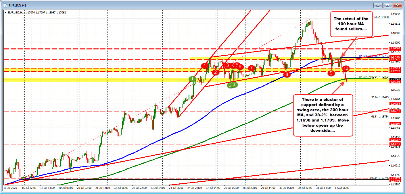 Photo of EURUSD stretches to / through its 200 hours of MM