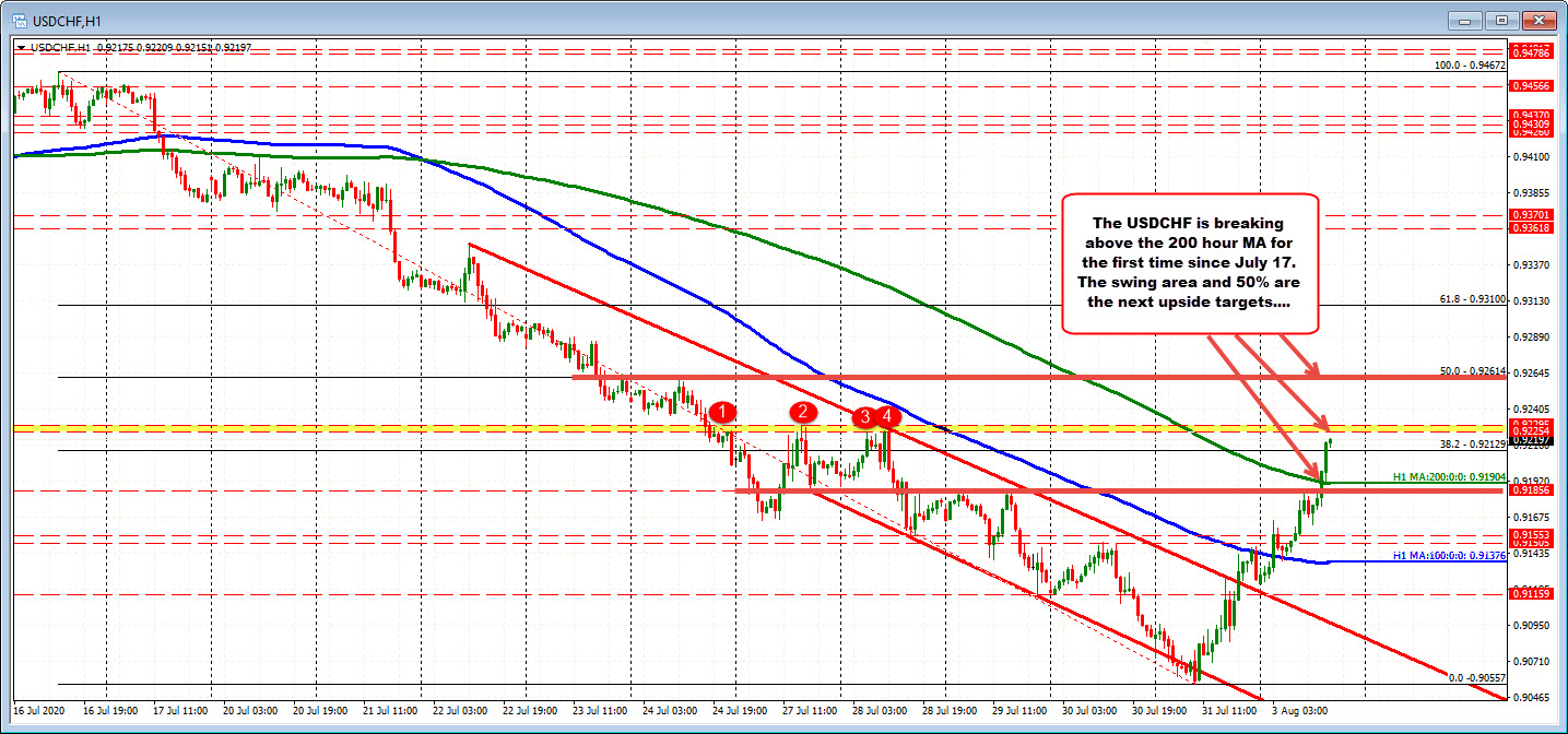 Photo of USDCHF is above the 200 hour MA for the first time since July 17
