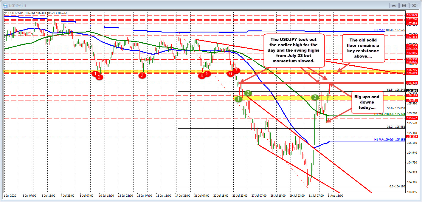 Photo of USDJPY pulls back after making another high session