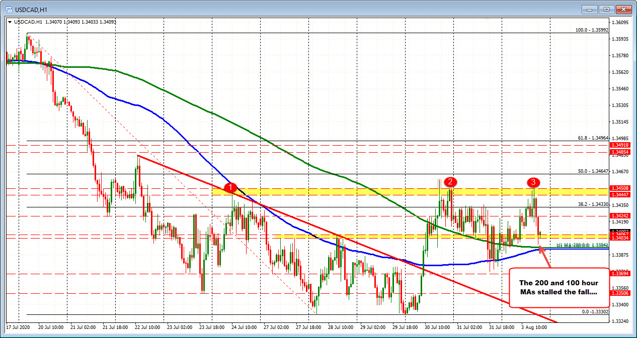 Photo of USDCAD tests MA support and bounces back