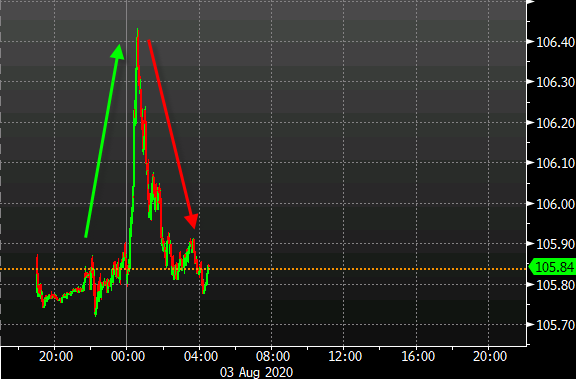 Photo of USD / JPY likely peaked for the day