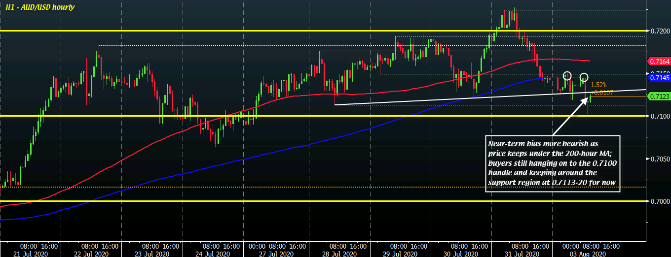 Photo of AUD / USD is just above 0.7100 for now, but sellers are keeping control in the short term