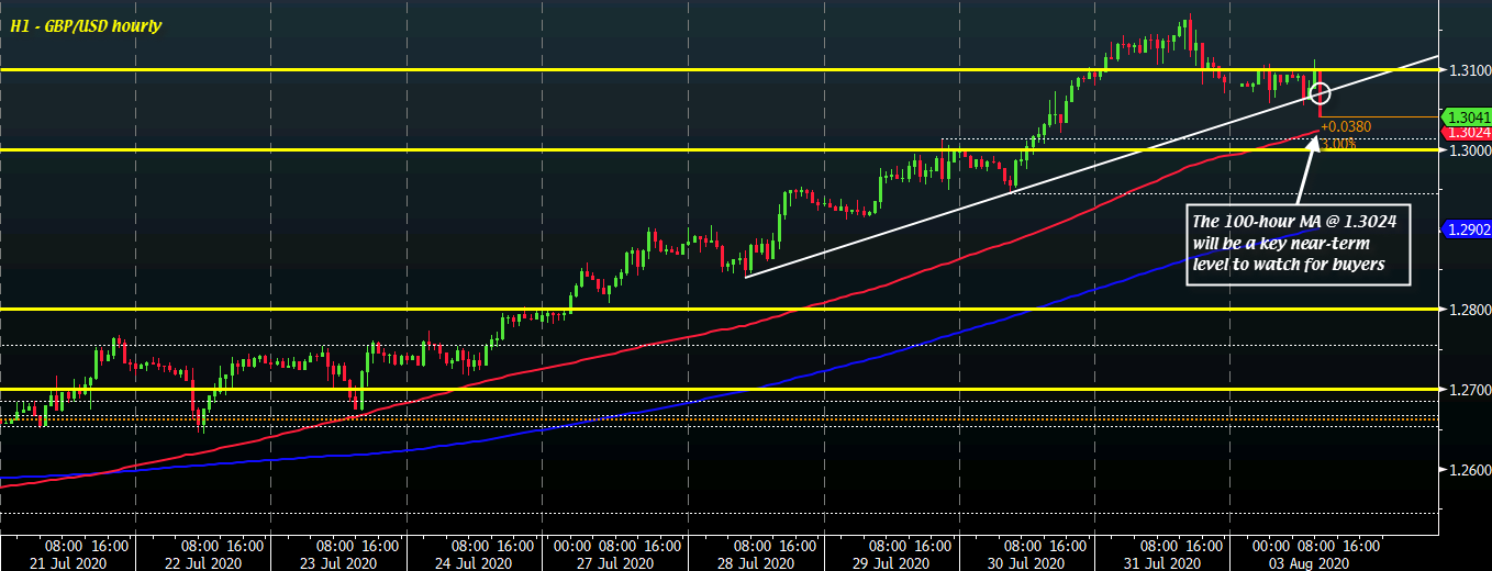 Photo of Cable loses momentum early in session as dollar remains slightly firmer