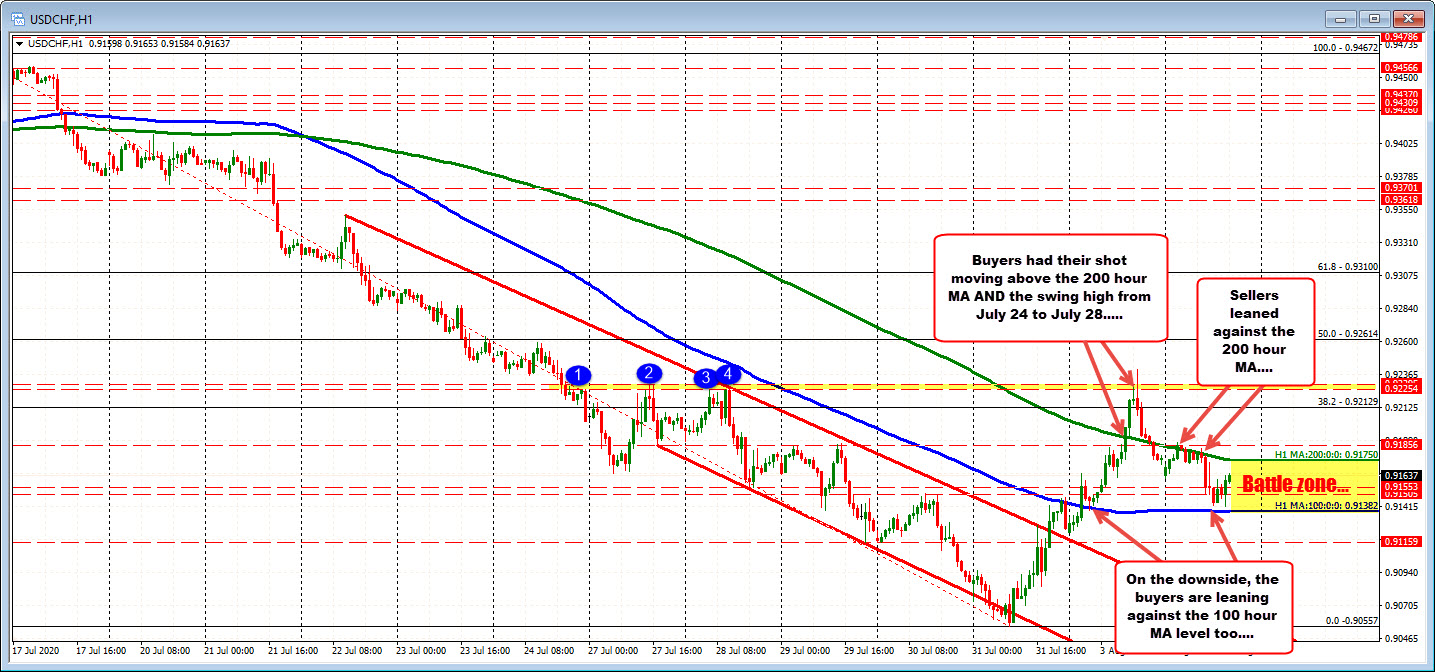 Photo of USDCHF ping pongs between hourly moving average levels