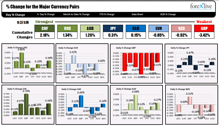 Photo of Major indices open near unchanged levels