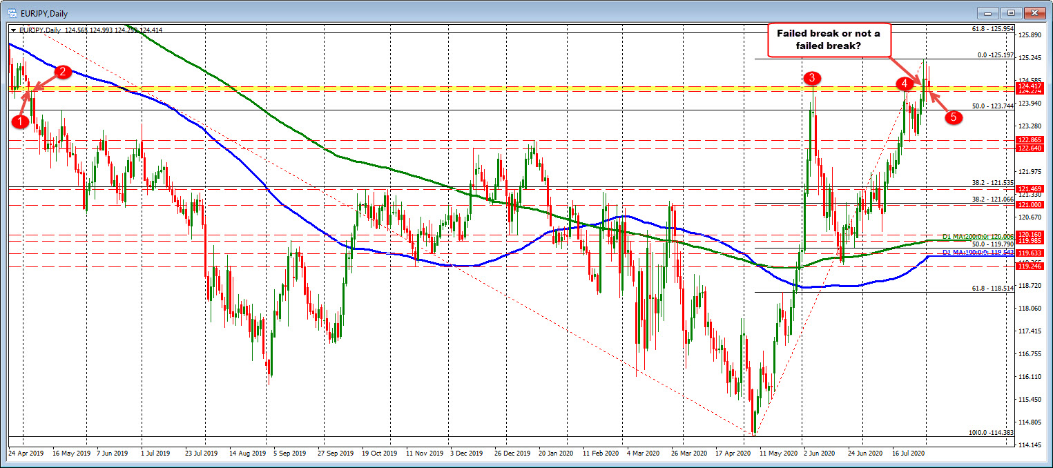 EURJPY on the daily chart