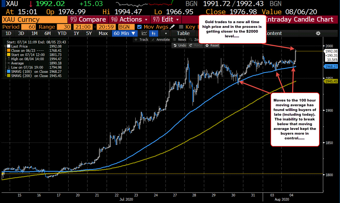 Photo of Gold is running higher and moving away from its 100 hour moving average in the process. New heights of all time.