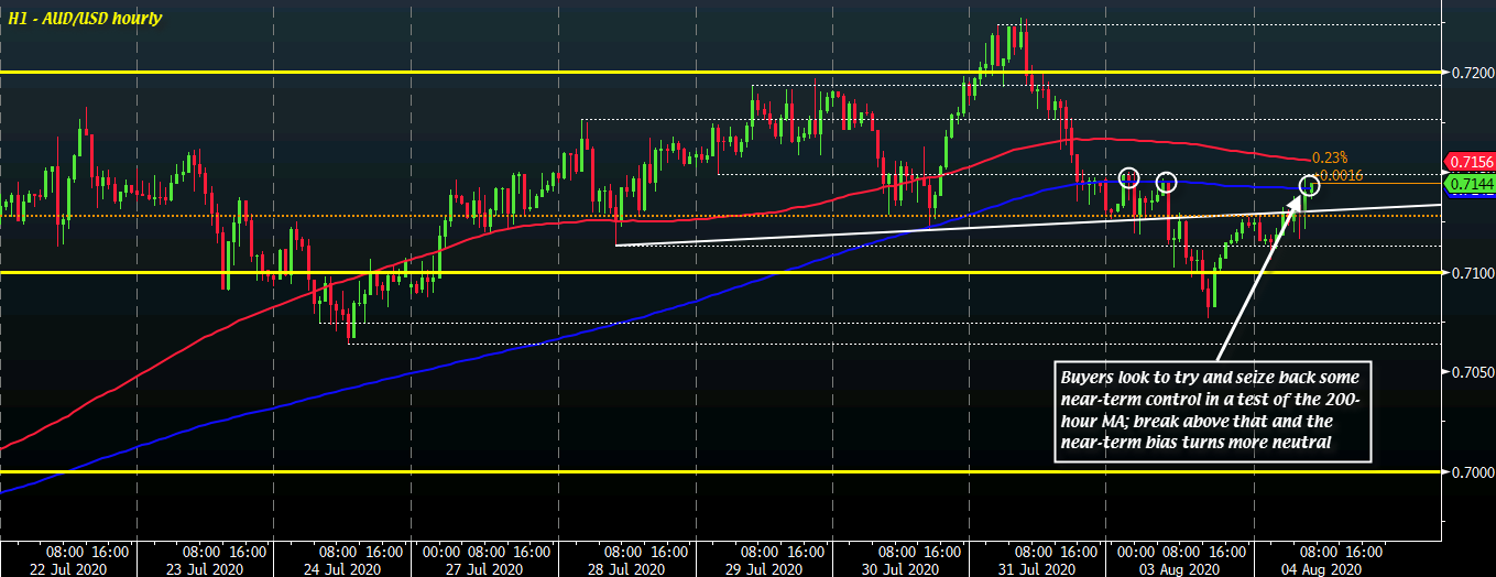 Photo of AUD / USD is heading towards key near-term levels as the dollar enters the session a little softer