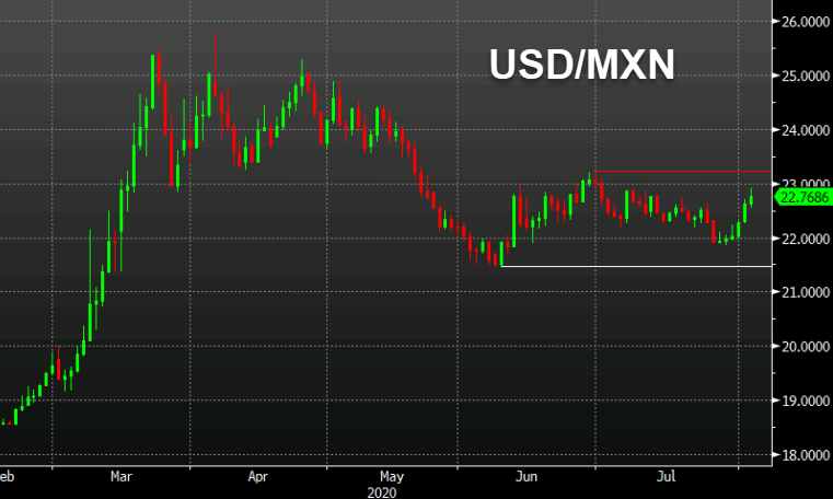 The Mexican peso is sending a warning signal