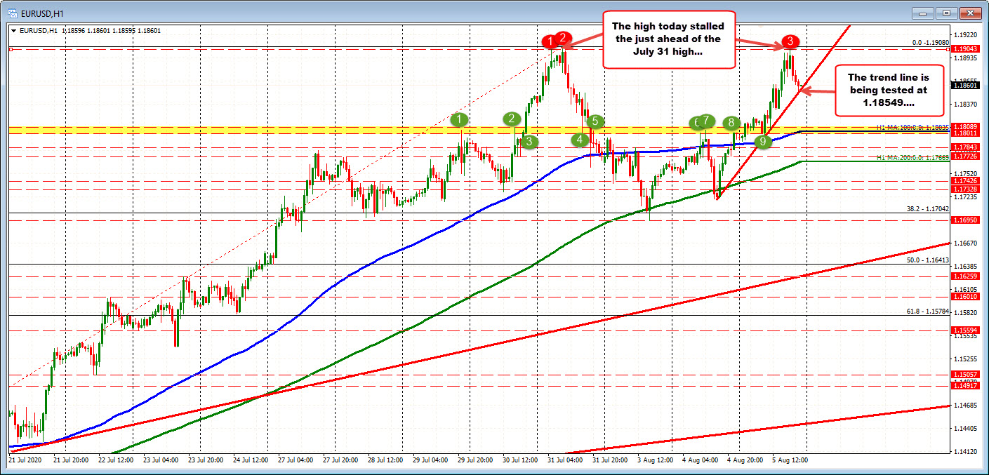 The EURUSD reaches the July highs and backs off