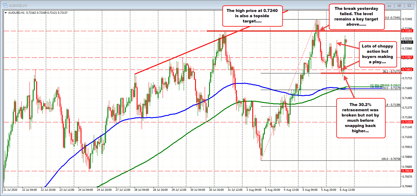 Photo of AUDUSD hits new session high