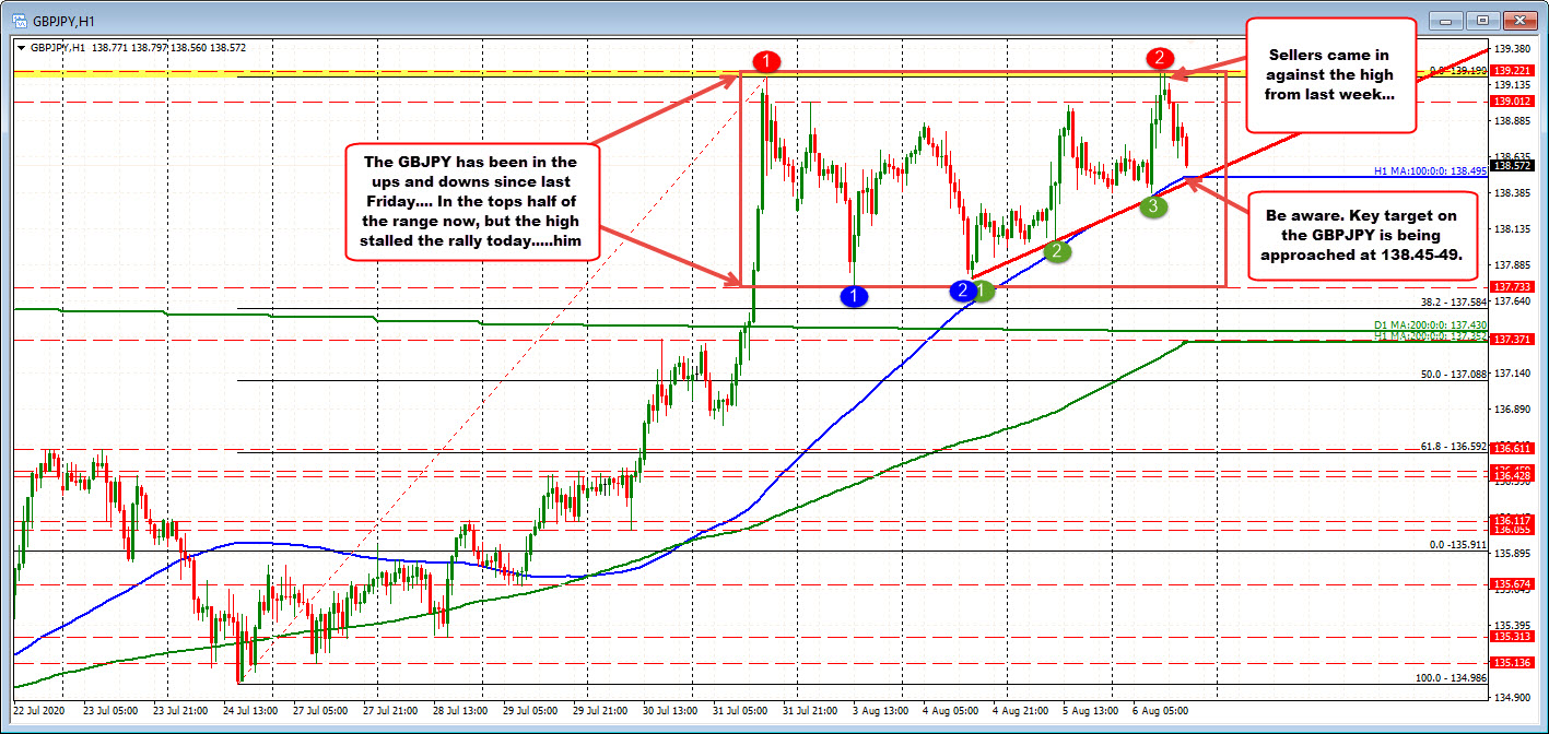 Photo of GBPJPY retreated to 100 hour moving average and uptrend line