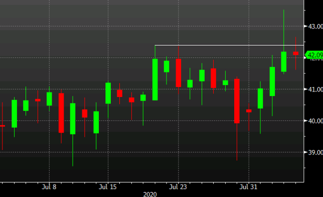 Oil tries and fails on a break again