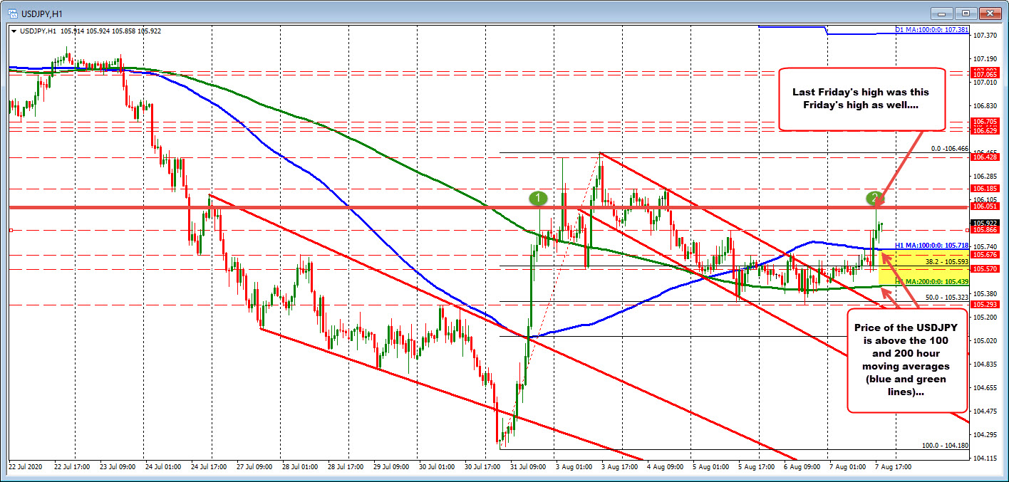 USDJPY on the hourly