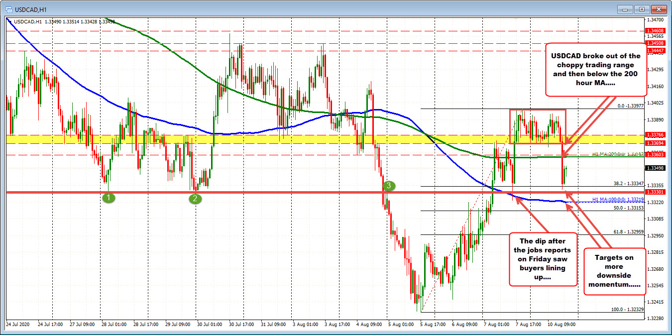 Photo of USDCAD moves lower and now trades between 100 and 200 MA hours