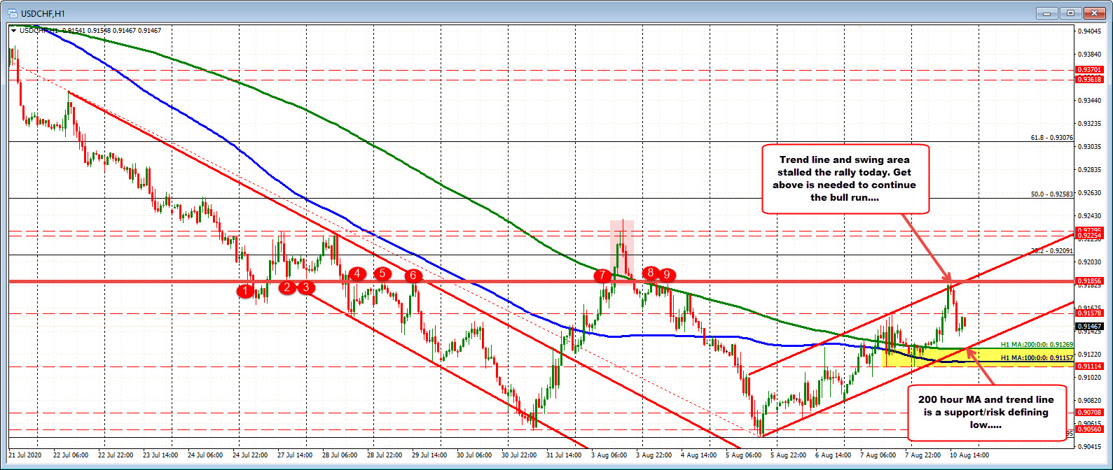 Photo of USDCHF attempts to create a value greater than 100/200 MA hours