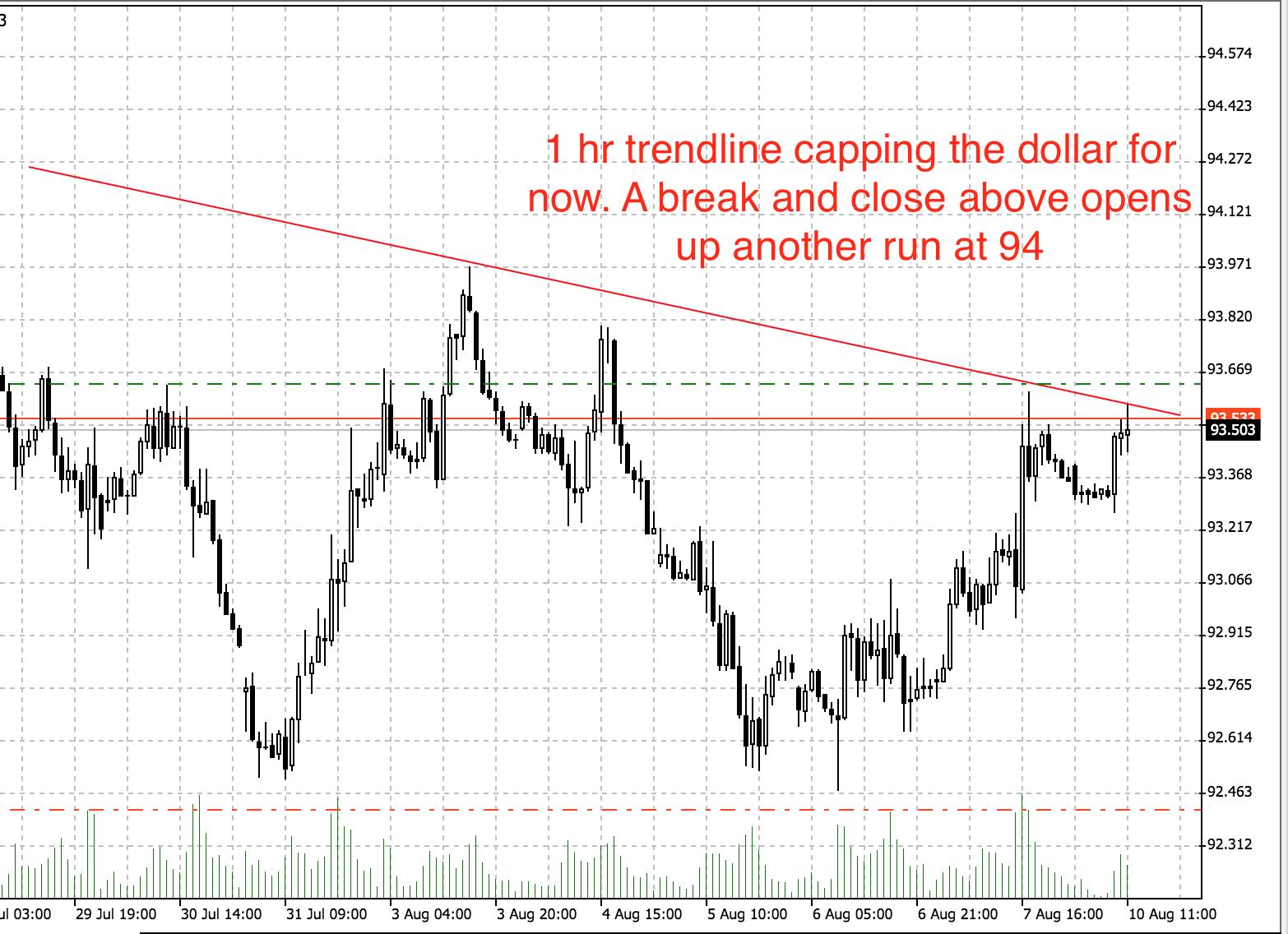 Expecting USD strength to follow through