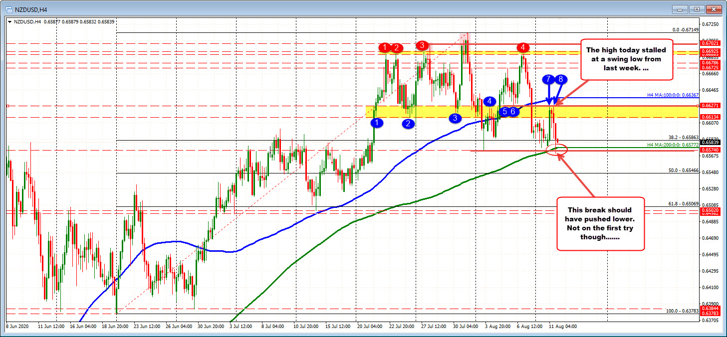 The NZDUSD on the 4-hour chart