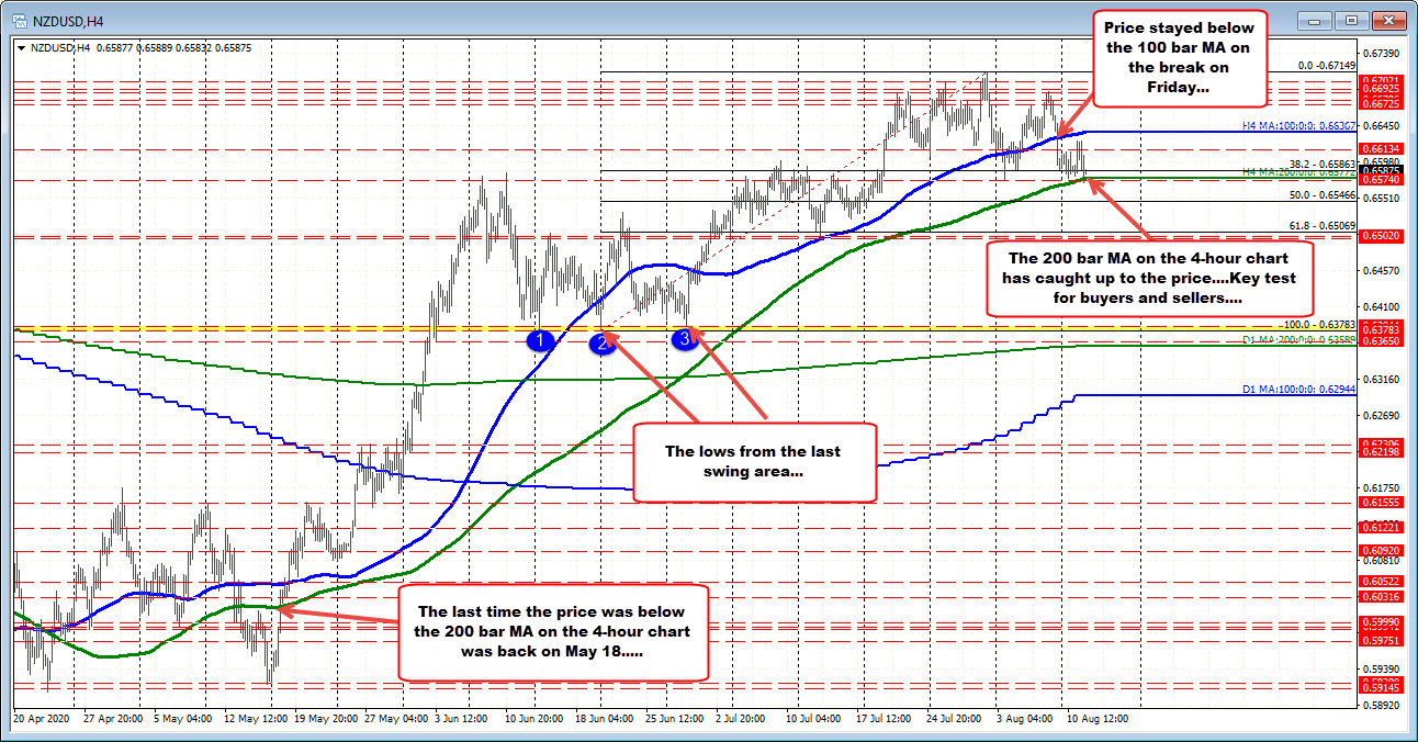 The NZDUSD price has been above the 200 bar MA on the 4-hour since May 18th.